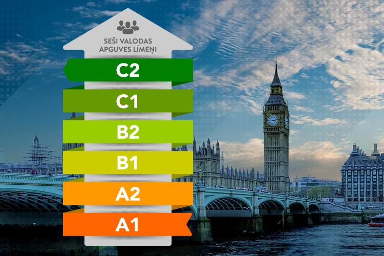 seši angļu valodas apguves līmeņi